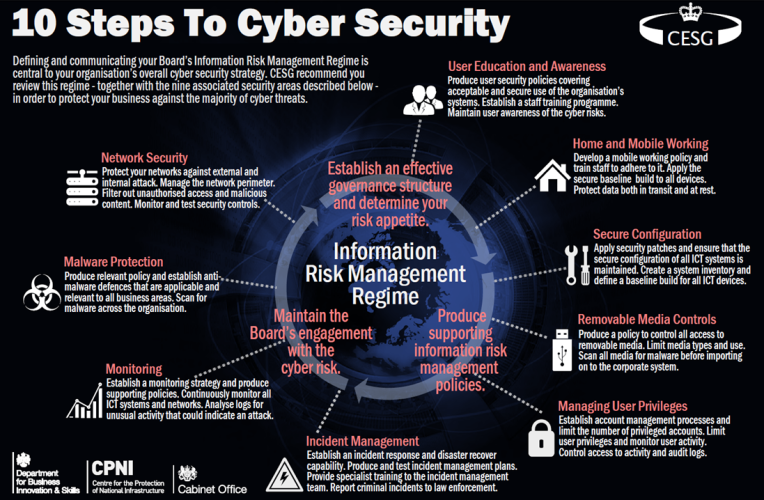 10 steps to cyber security Cyber Essentials - Protecting The Security Of Your Business