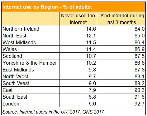InternetUseByRegion 2017Table What does the digital skills gap mean for small businesses?