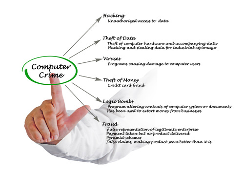 TypesOfComputerCrime Top Five Reasons SMEs Should Act On Cybercrime